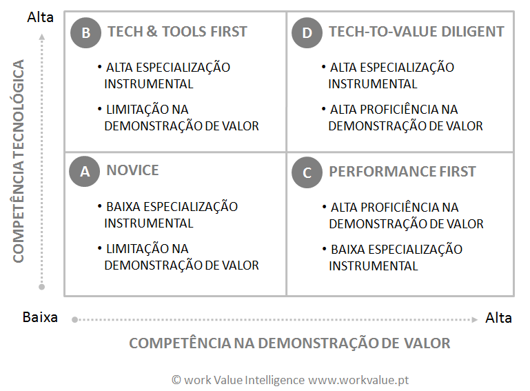 Tech to Value Model